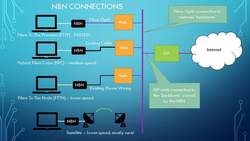 NBN_conn.jpg